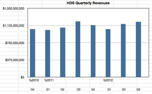 HDS Revenues to Q3 fy2012