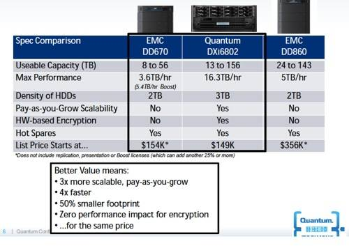 DXi6802 versus Data Domain kit