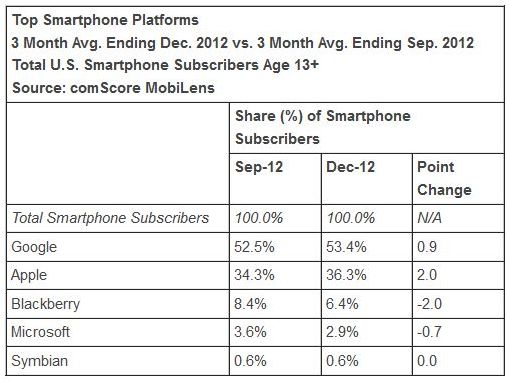Chart showing comScore smartphone platform share figures for December 2012