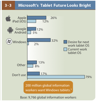 Demand for the Surface Tablet, credit Forrester 2013