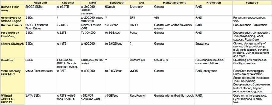 NetApp Flash Array comparison table