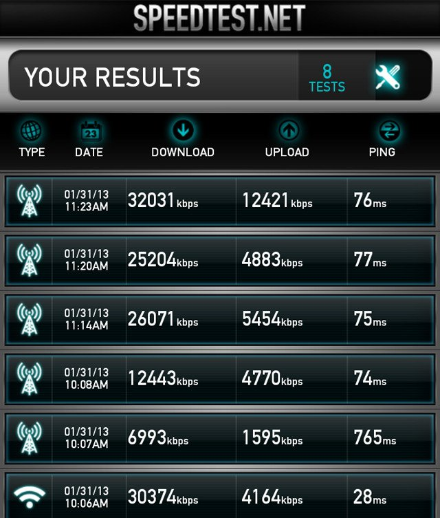 4G speeds in and around Manchester