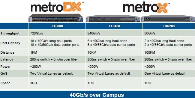 How the three long-haul switches in the Metro family stack up