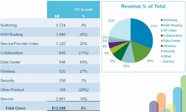 Revenue breakdown by product line in Cisco's second quarter ended in January