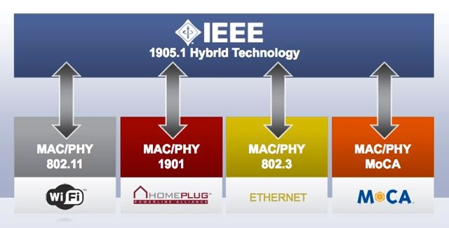 IEEE 1905.1 structure