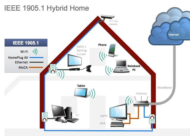 IEEE 1905.1 home