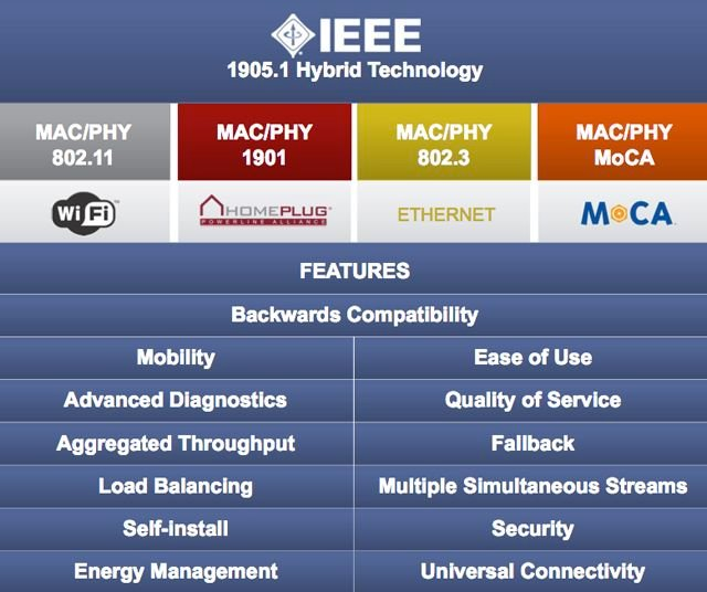 IEEE 1905.1