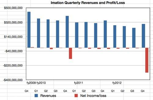 Imation results to Q4 cy2012