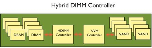 Micron DDR4 bus HDIMM overview