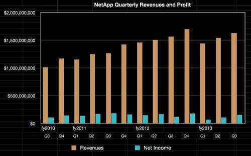 NetApp quarterly revenues to Q3 fy2013