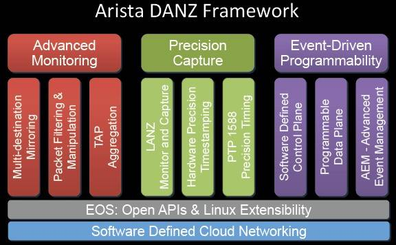 Block diagram of the Arista DANZ software stack