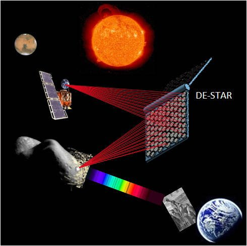 DE-STAR asteroid laser