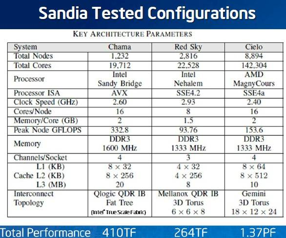 Sandia stacks up its Chama, Red Sky, and Cielo supers