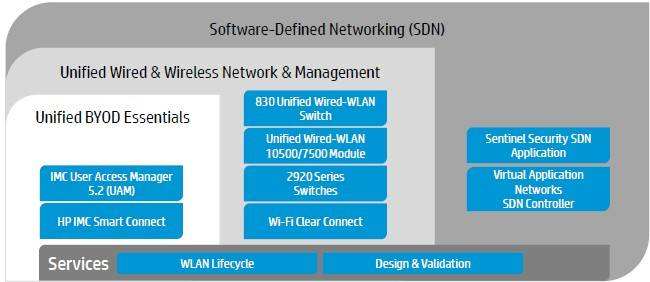 HP's SDN wraps around wired and wireless networks