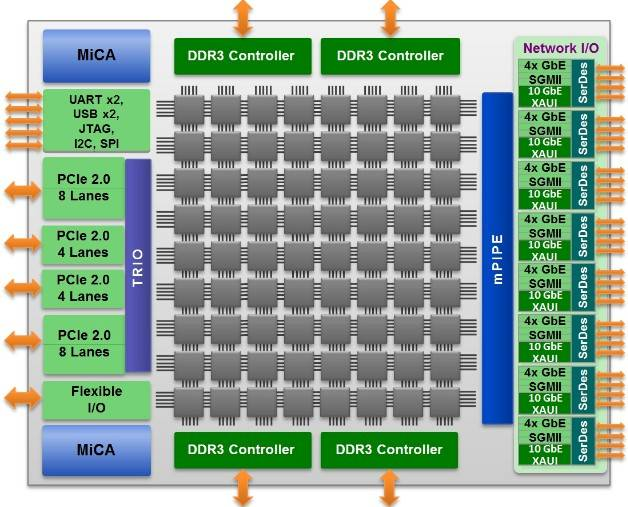 Block diagram of the Tile-Gx72 chip
