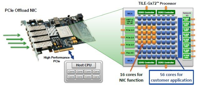 Powering up a quad-port NIC with a Tile-Gx72 processor