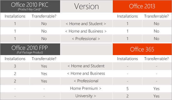 Chart comparing license terms for Office 2013, Office 2010, and Office 365