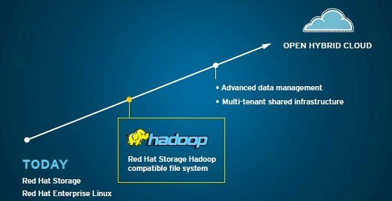 Red Hat has BIG Big Data plans, but won&#8217;t roll its own Hadoop