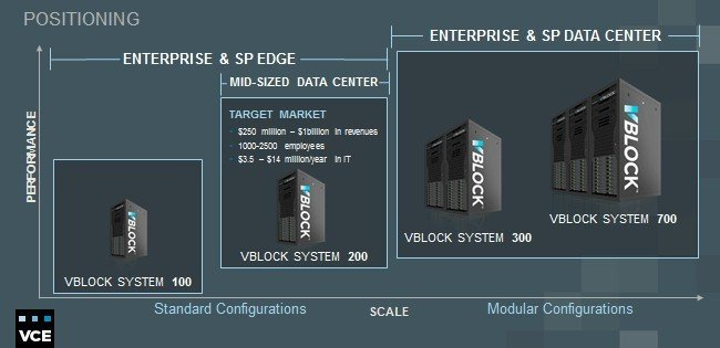 The types and targets of Vblock integrated systems from the VCE collective
