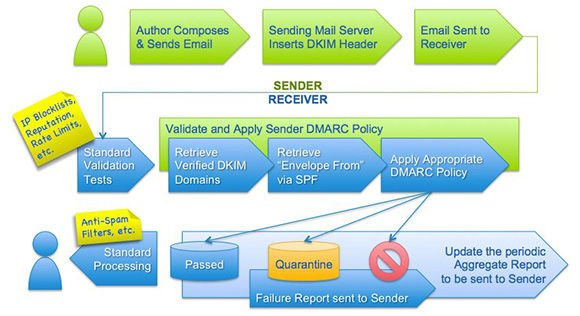 Diagram showing DMARC email authentication policy flow