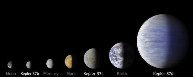 Kepler-37b on a scale compared to other worlds