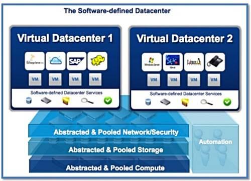 VMware SW-defined data centre
