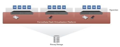 PernixData VSA