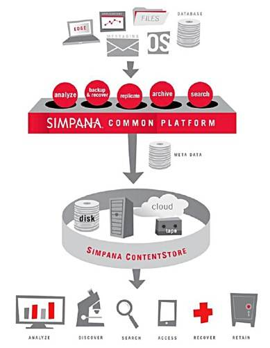 Simpana 10 Content Store