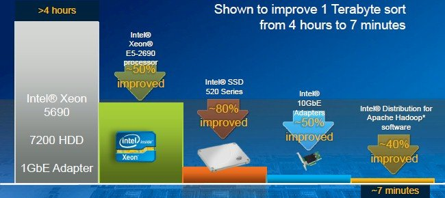 Intel says the combination of new processors, flash, 10GE, and tuning delivers big performance gains with IDH3
