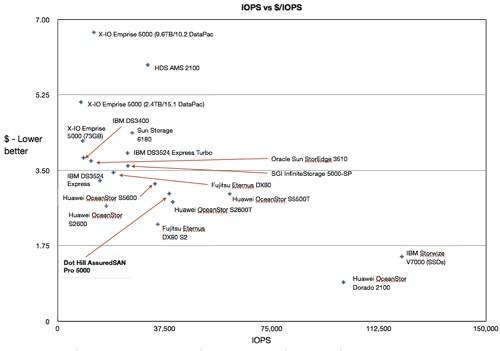 Mid-range IOPS and $/IOPS