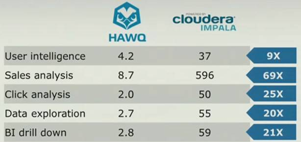 Hawq outruns Cloudera's Impala on SQL queries  at least when EMC runs the tests