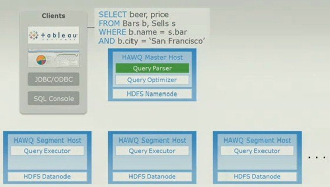 An SQL query gets parsed by the Hawq database layer for HDFS