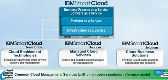 Big Blue thinks that everything it does in cloud is smart