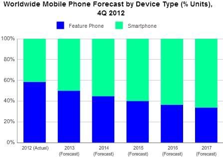 IDC Smartphone stats