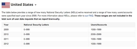 Table showing National Security Letters Google received, by year