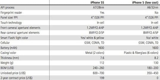 Specifications for the iPhone 5S and lower-cost iPhone, as provided by KGI Securities analyst Ming-Chi Kuo