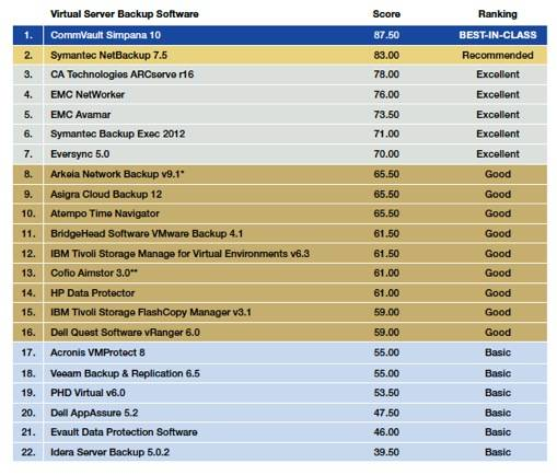 DCIG Virtual Server Backup product ranking