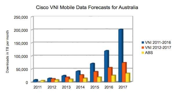 Cisco VNI mobile data forecasts