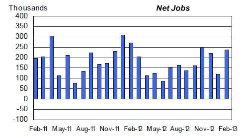 January was not as good in terms of job creation as originally expected