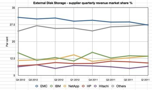 IDC EDS Q4 2012