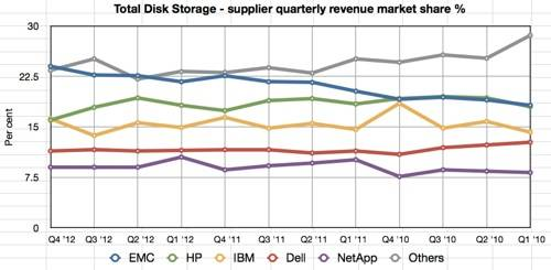 IDC TDS Q4 2012