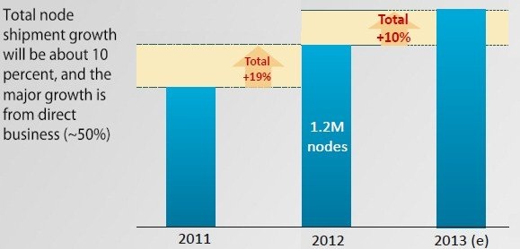 Quanta has outgrown the server industry in terms of shipments in the past