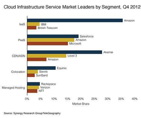 Amazon's share of the global IaaS market far outstrips its rivals