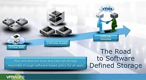 Road to SW-defined storage