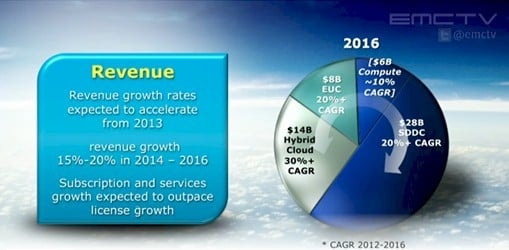 VMware's total addressable market will expand to $50bn by 2016, says CEO Pat Gelsinger
