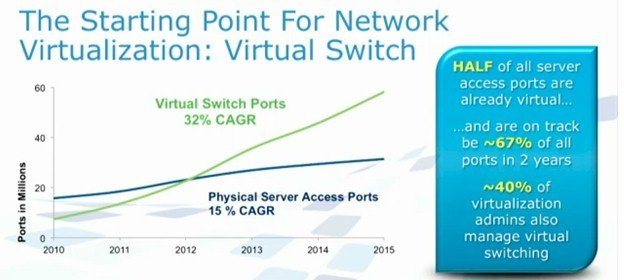 Virtual switch ports already outnumber physical ones among VMware's customers