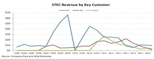 STEC OEM Revenue trend