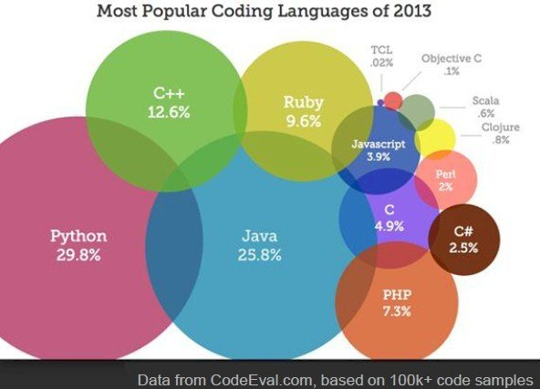 According to CodeEval.com, code samples show Python to be more popular than Java