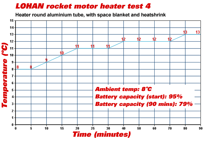 Graph of time and temperature during our fourth heater test