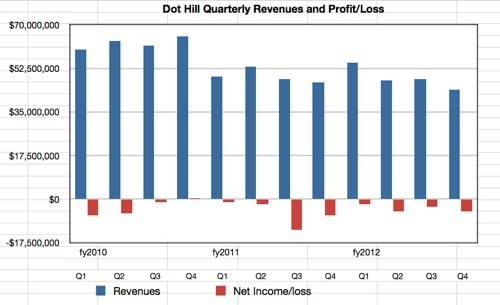 Dot Hill quarterly revenues and profit/loss